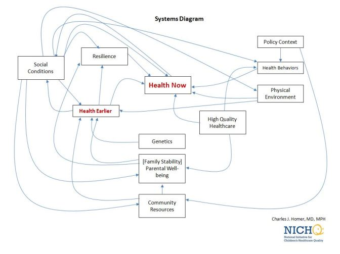 Viewing Health as a System